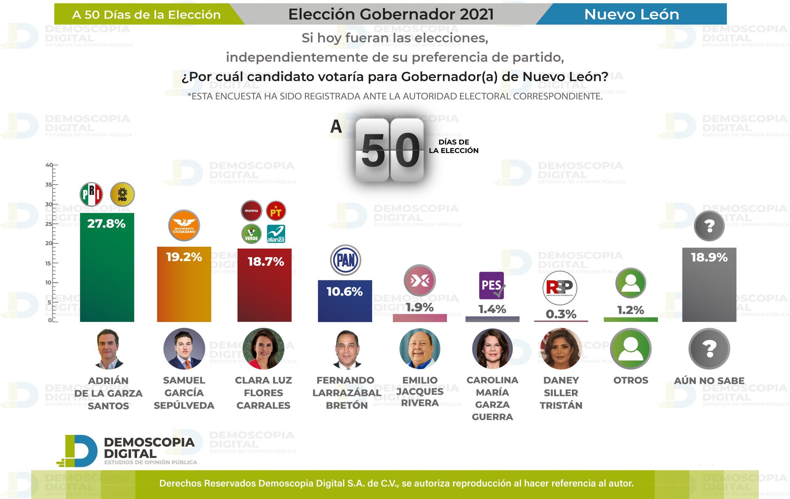 Cómoda ventaja de Adrián de la Garza a 50 días de las Elecciones
